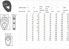 Plná očnice DIN 3091 pr.22mm